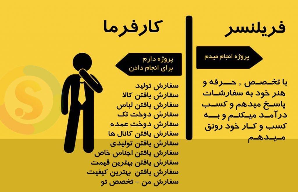 Freelancer-in-iran